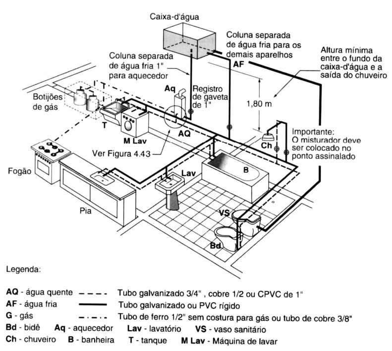 Excepcional Instalação Hidráulica para Prédios e Condomínios em Sorocaba - TGA  WY72